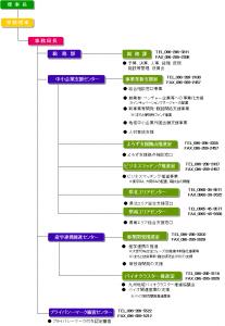 組織図H28