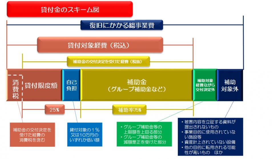 【貸付金のスキーム図】