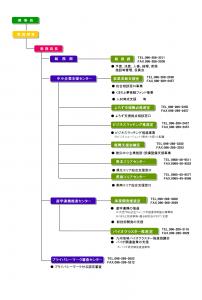 組織図H28(復興支援金融室追加)